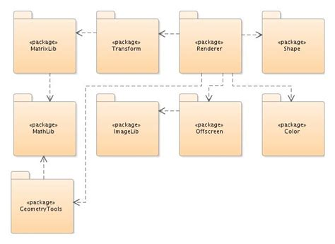 grid layout oracle 5 developing applications using modeling