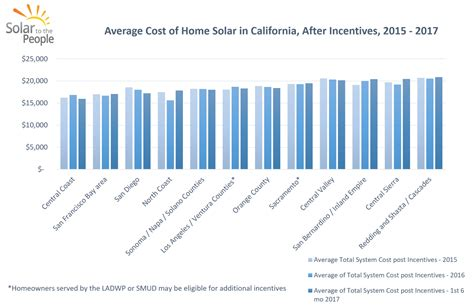 average cost of home solar system how much do solar panels cost in california solar to