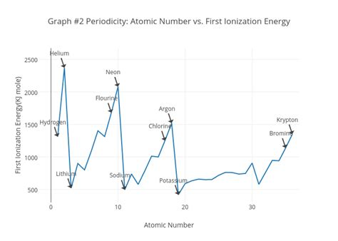 pattern in ionization energy and atomic number graph ionization diagram image collections how to guide and