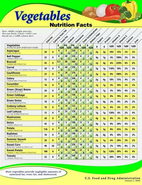 nutrition diagram 191 best images about nutritional information and food