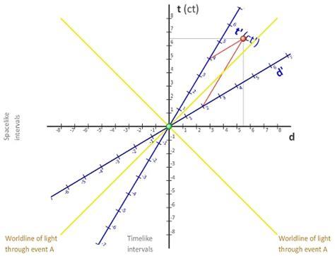 minkowski diagram what is minkowski diagram