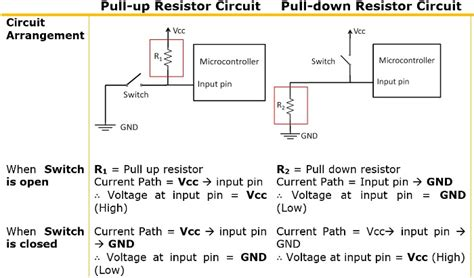 what is the use of pull up resistor in microcontroller how pull up and pull resistor works