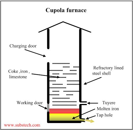 Cupola Furnace Charge Calculations by Melting Furnaces Substech