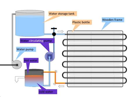 solar heater diagram recycled plastic bottle solar water heater diy project