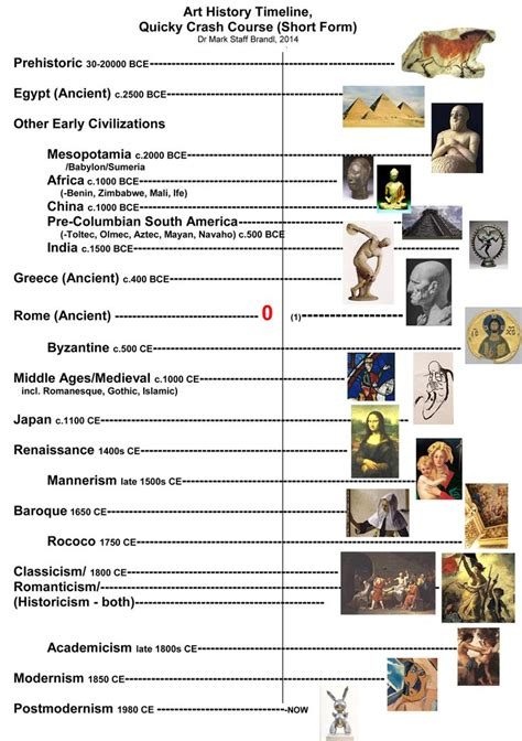 hairstyles history timeline 60 best images about art history timeline on pinterest