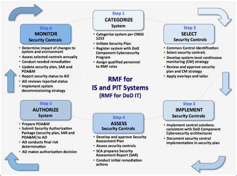 Diacap Implementation Plan Template 3 diacap implementation plan template capacity building
