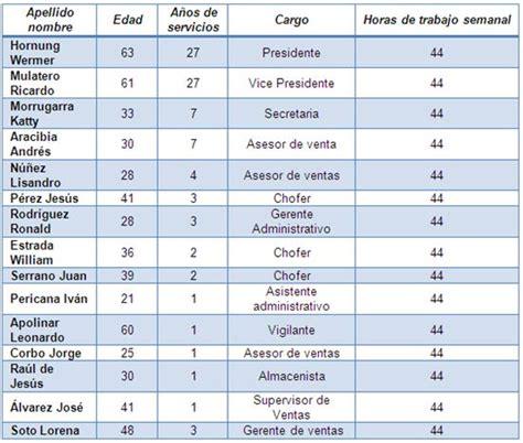 tabla de impuestos sobre nomina 2016 tabla para calcular el impuesto sobre nomina 2016 tabla