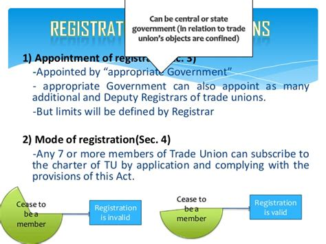 section 11 of trademark act trade union act 1926