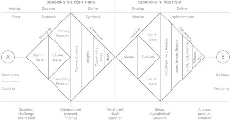 design thinking double diamond how to apply design thinking hcd ux or any creative