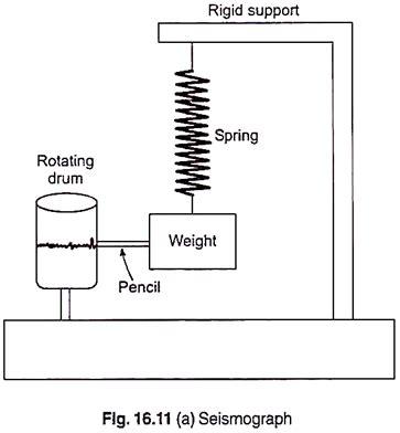 design of seismographs (with diagram)