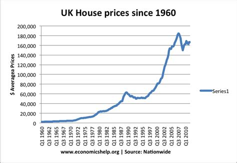 why uk house prices risen