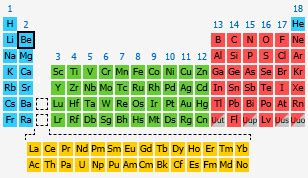 beryllium the periodic table at knowledgedoor