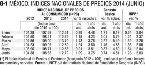 resultados del indice nacional de precios al consumidor inpc al tercer la jornada reporte econ 243 mico