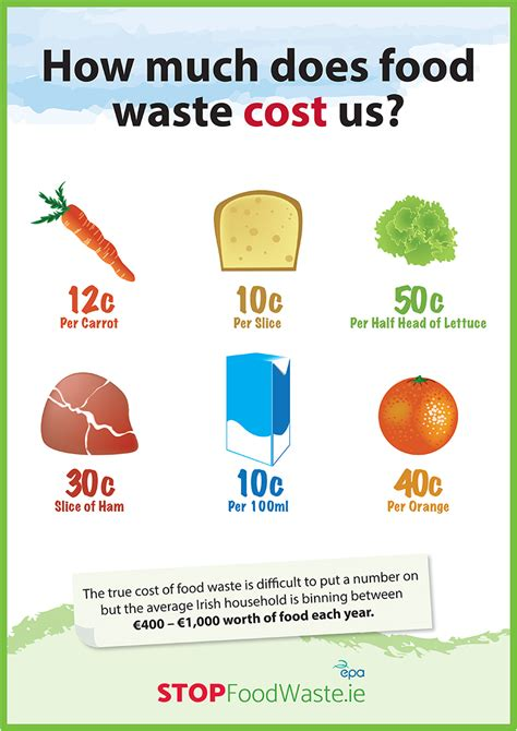 flyer design how much should i charge downloads stop food waste