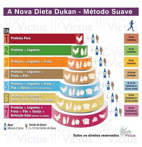 dieta dukan lista alimenti viciados em corrida ciclismo dieta dukan a dieta das