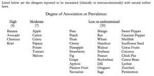 Latex related food cross reactivity