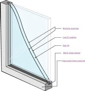 Pictures of Double Glass Windows