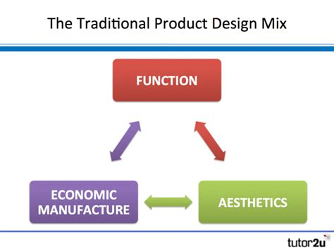 design mix is product design tutor2u business