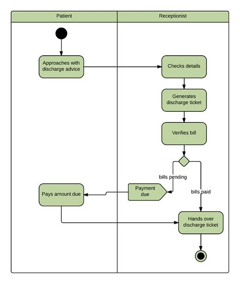 activity diagram for hospital management system pdf