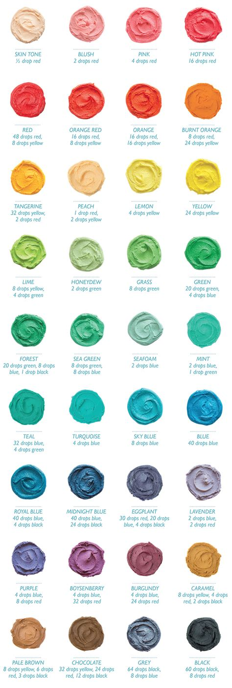 food coloring color chart tutorial food colour mixing chart foods