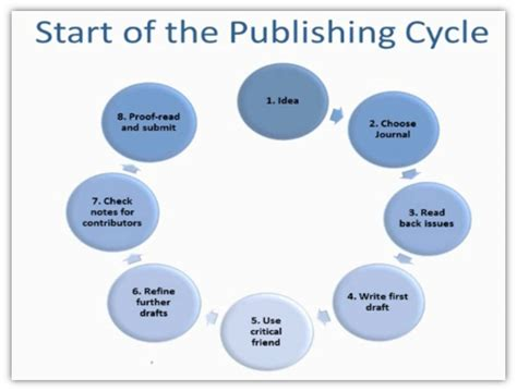 how to write a news paper tips on how to get your research published