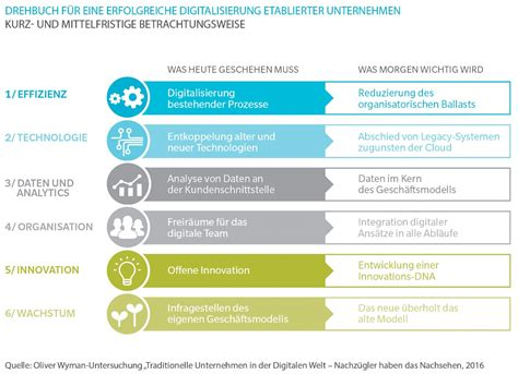 bank unternehmen manage it it strategien und l 246 sungen