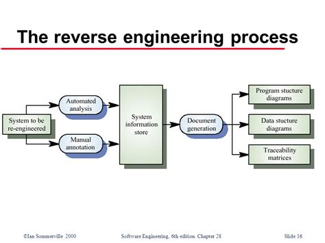 process pattern software engineering crack software reverse engineering process model emtouga