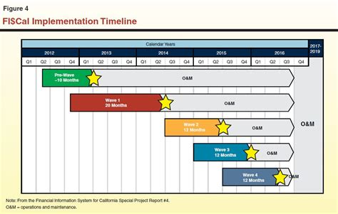 2012 bpc financial template the 2012 13 budget evaluating fi cal