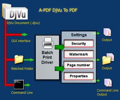 Dj Vu by Batch Djvu Djvu To Pdf Converter Convert Djvu To Pdf