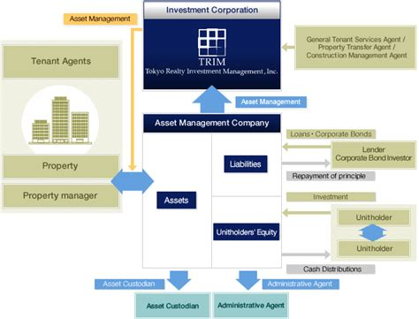 Apartment Management And Investment Company Real Estate Investment Trust Reit Real Estate Investment Tru