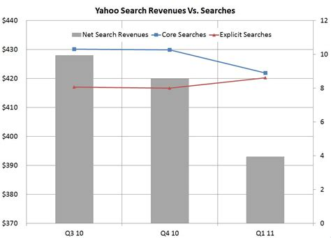 the yahoo search revenue disaster