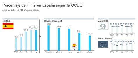 Porcentaje De Deduccion De Cuatro Por Mil 2015 | la ocde dice que uno de cada cuatro j 243 venes ni estudia ni