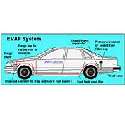 HOW THE EVAPORATIVE EMISSION CONTROL SYSTEM WORKS