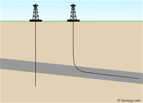 horizontal drilling & directional drilling: natural gas wells