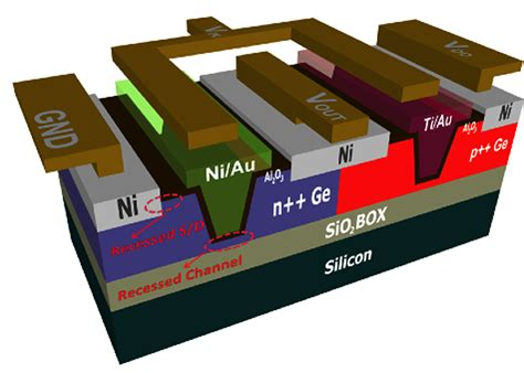integrated circuits silicon germanium germanium comes home to purdue for semiconductor milestone purdue