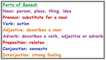 layout verb definition parts of speech lesson for kids study com