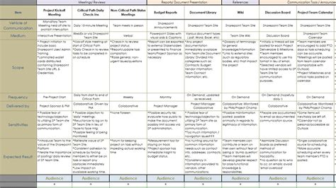 project communication matrix template communication plan communication plan of project