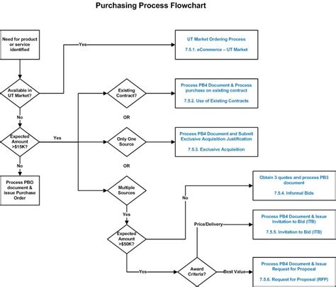 purchasing procedure flowchart best photos of procurement process flow chart purchasing