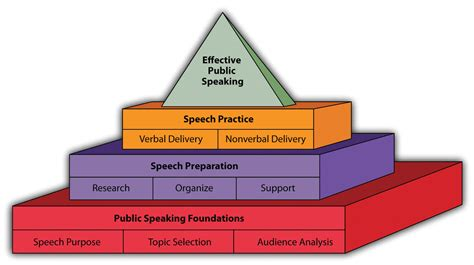 rock your presentation a new guide to speaking with books stand up speak out the practice and ethics of