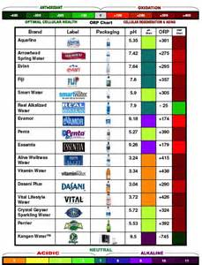 ph and ORP (Oxidation Reduction Potential) testing of bottled waters