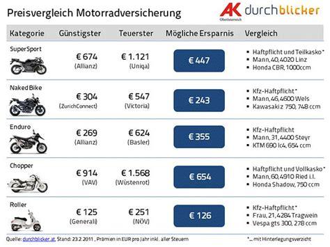Motorrad Versicherungs Vergleich by Versicherungsvergleich Motorrad News