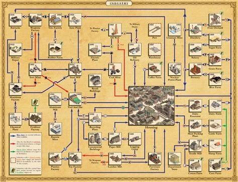 railroad tycoon 3 africa map hawk badger railroad railroad tycoon iii add ons