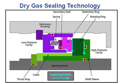 seal gas system pictures to pin on pinterest thepinsta