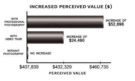 real estate real estate increase