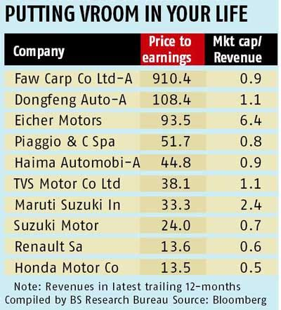 india auto stocks among the most expensive in the world