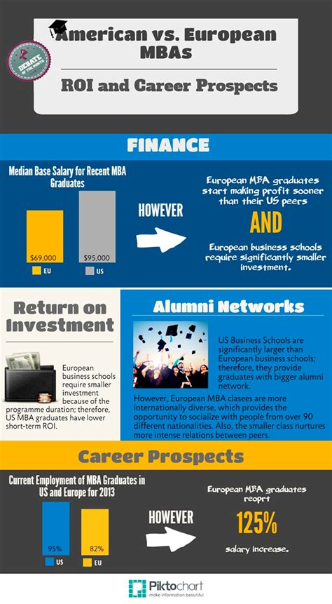 Mba Alumni Network Ranking by The Prosperous Us Post Mba Experience Prepadviser
