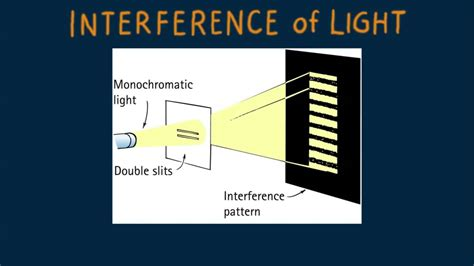 what is light hewitt drew it physics 112 interference of light