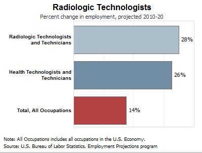 Radiology Technician Description Healthcare Salary World by What Of Work Does A Radiology Tech Do Day To Day Radiology Tech Schools