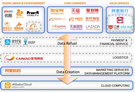alibaba group fostering an e commerce ecosystem alibaba is 150 next alibaba group holding limited