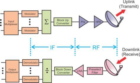 satellite terminal block diagram periodic tables